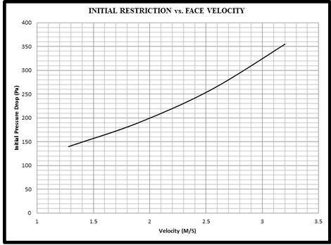 High volume hepa filter V bank graph.jpg