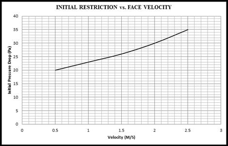 mini wedge bag filter graph.png